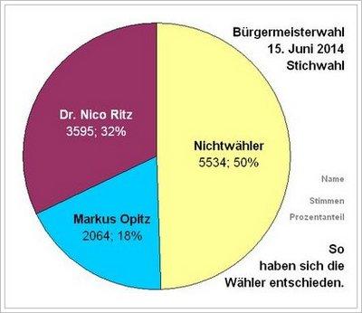 Wählerentscheidung